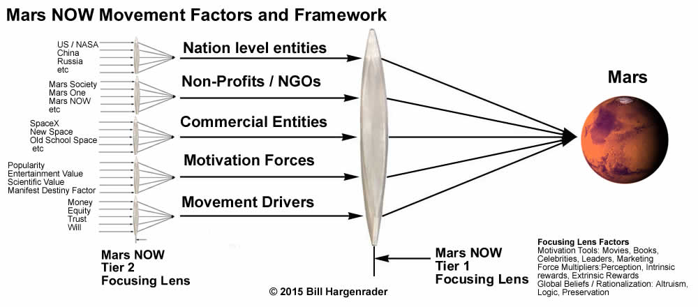 Mars NOW Movement Framework 24JUL2015 v2